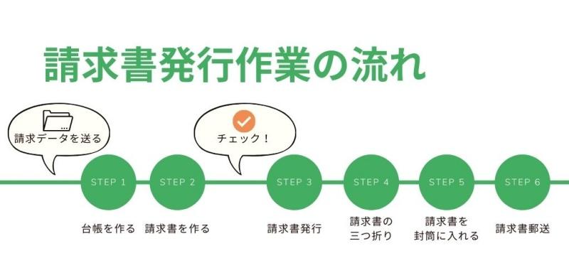函館オンライン秘書請求書発行郵送作業流れイメージ料金データ2