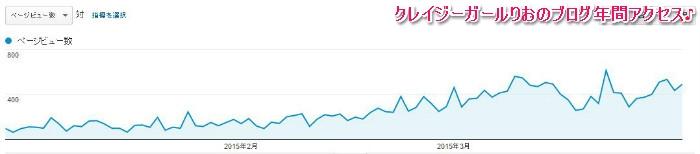ブログアフィリエイトアクセスアップ年間アクセス平成27年2015年2