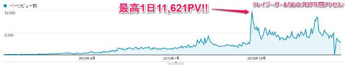 ブログアフィリエイトアクセスアップ年間アクセス平成27年2015年1