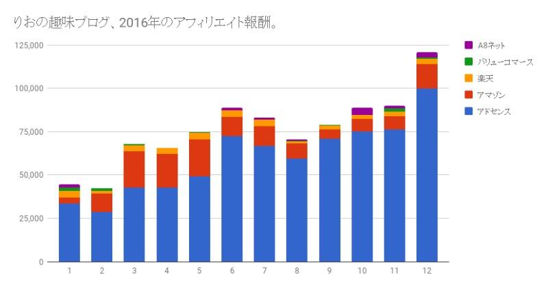 趣味ブログお金稼ぐアフィリエイト報酬2016実績年間グラフ増減りお1