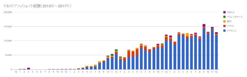 趣味ブログお金稼ぐアフィリエイト報酬実績月別グラフ総合増減りお1